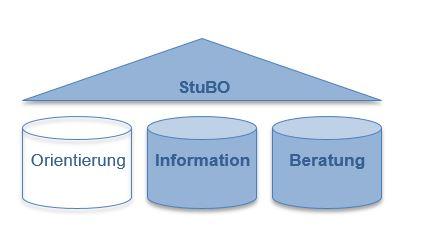 Stubo4